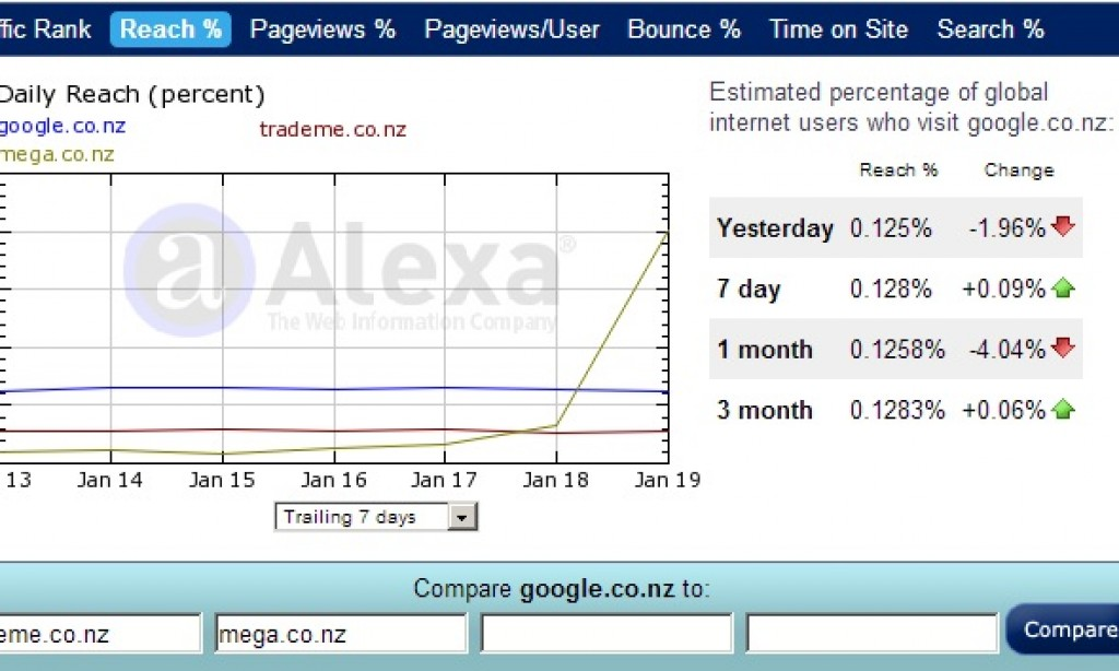 Mega.co.nz Becomes Biggest New Zealand Site, Impacts Drop Box